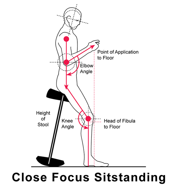diagram of close focus sitstanding posture