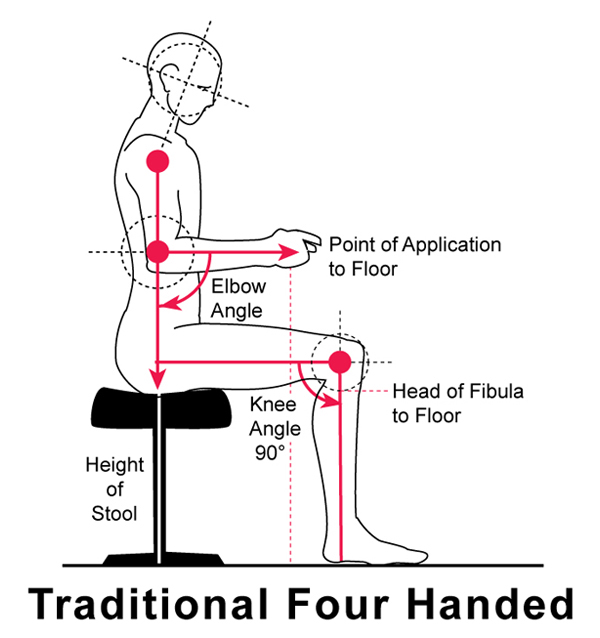 diagram of traditional four handed posture