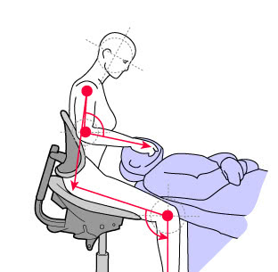 diagram of strong forward seating posture